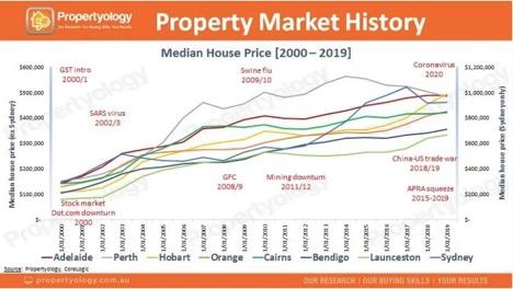 Property market graph